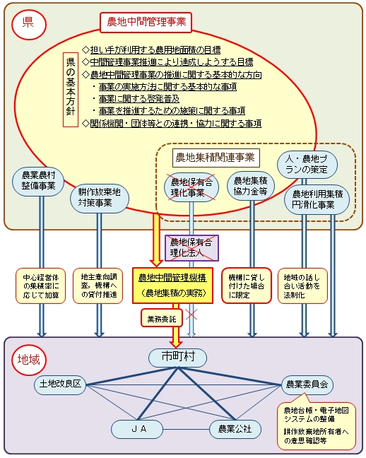 農地中間管理機構に関係する各種事業の動き